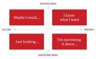Pinterest Exploration Mindsets [Source: http://businessblog.pinterest.com] - Born To Be Social