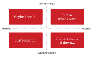 Pinterest Exploration Mindsets [Source: http://businessblog.pinterest.com] - Born To Be Social